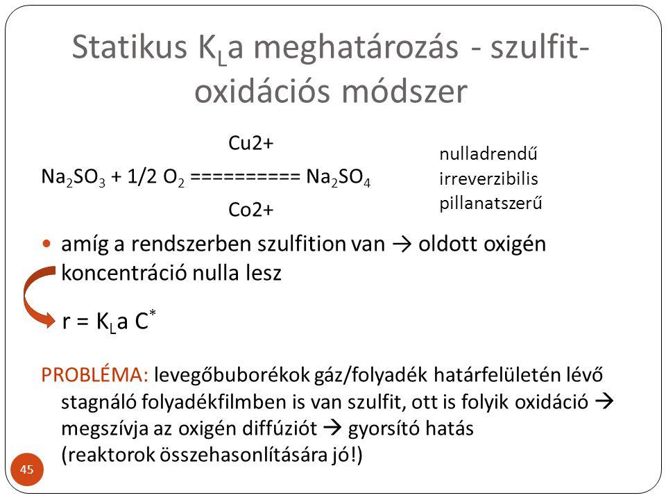 Statikus K L a meghatározás - szulfit- oxidációs módszer Cu2+ Na 2 SO 3 + 1/2 O 2 ========== Na 2 SO 4 Co2+ amíg a rendszerben szulfition van → oldott