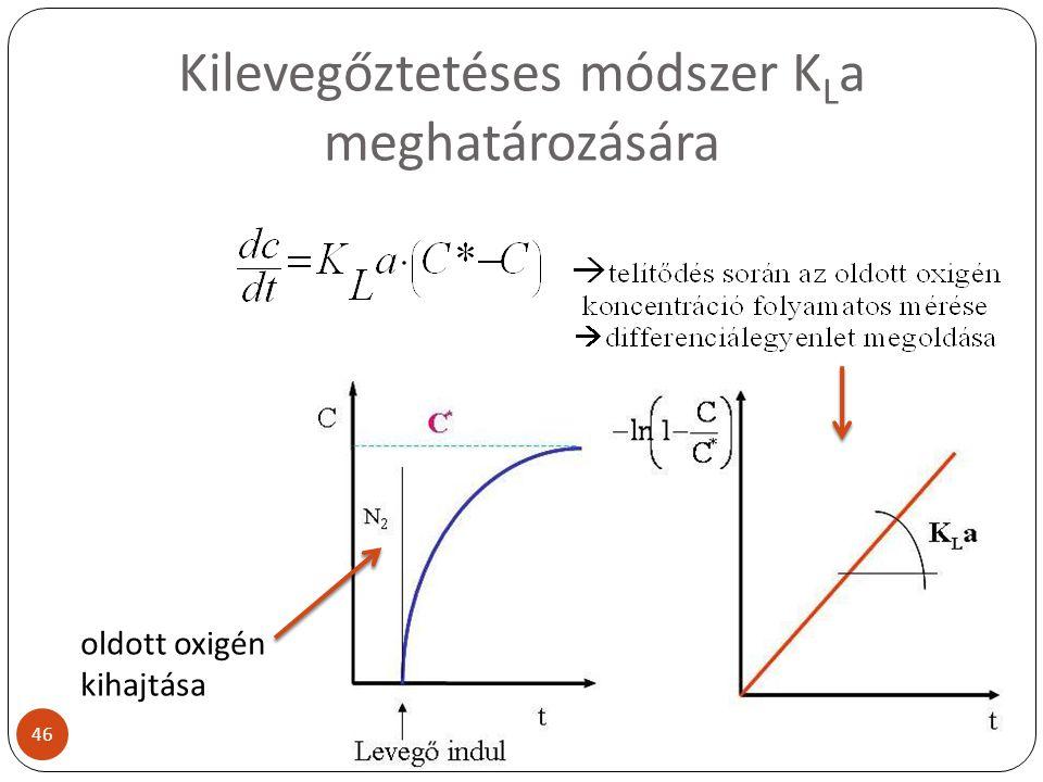 Kilevegőztetéses módszer K L a meghatározására oldott oxigén kihajtása 46