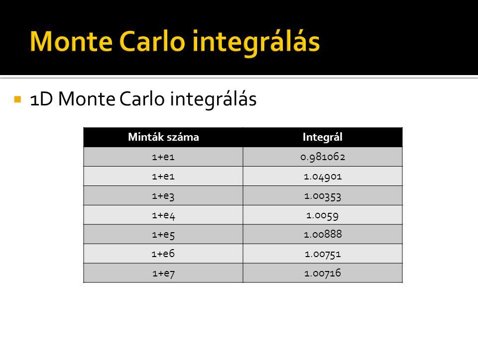  1D Monte Carlo integrálás Minták számaIntegrál 1+e10.981062 1+e11.04901 1+e31.00353 1+e41.0059 1+e51.00888 1+e61.00751 1+e71.00716