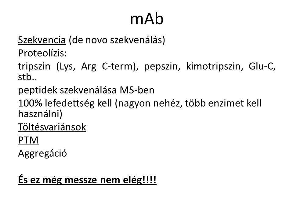 mAb Szekvencia (de novo szekvenálás) Proteolízis: tripszin (Lys, Arg C-term), pepszin, kimotripszin, Glu-C, stb..