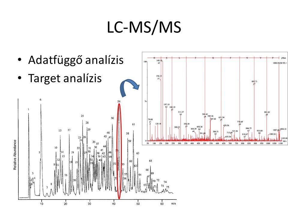 LC-MS/MS Adatfüggő analízis Target analízis