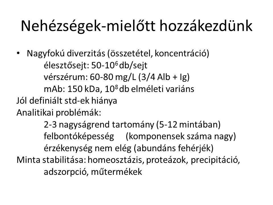Minta vizsgálata (mátrix egyszerűsítés) Differenciálprecipitáció Prefrakcionálás (IEF, 1-2D SDS PAGE, IEX, SEC, RP) Immunodepletálás (abundánsok eltávolítása) Immunodúsítás (pl.