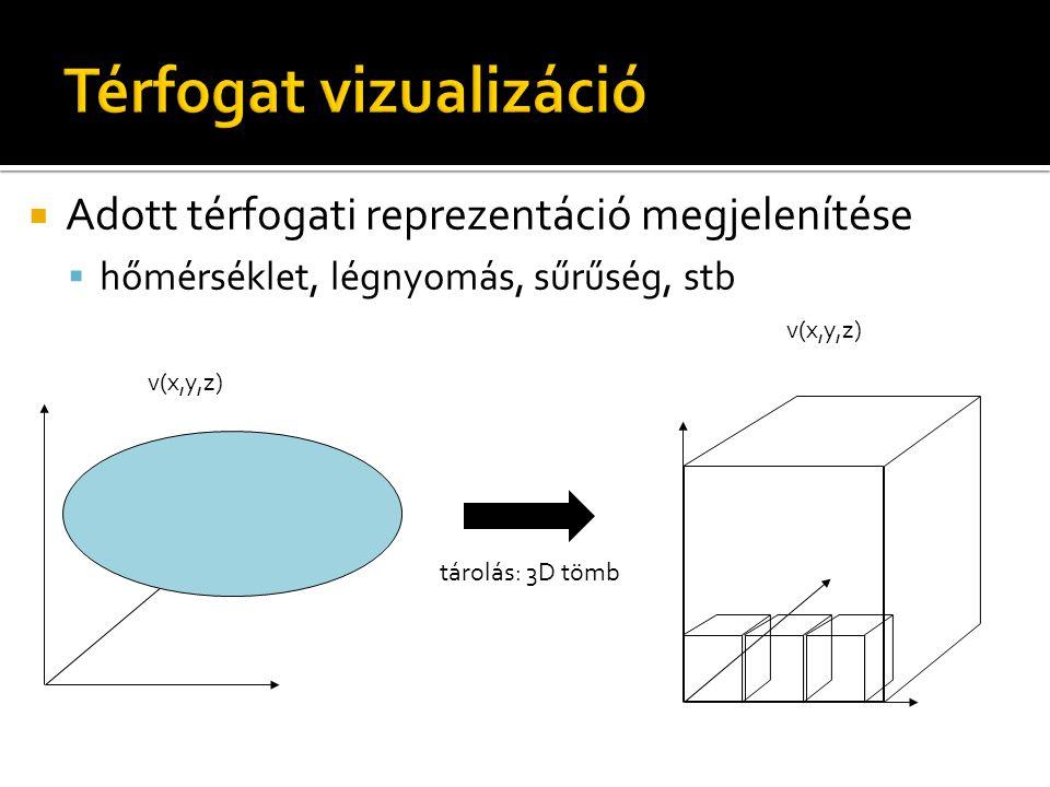  Adott térfogati reprezentáció megjelenítése  hőmérséklet, légnyomás, sűrűség, stb v(x,y,z) tárolás: 3D tömb