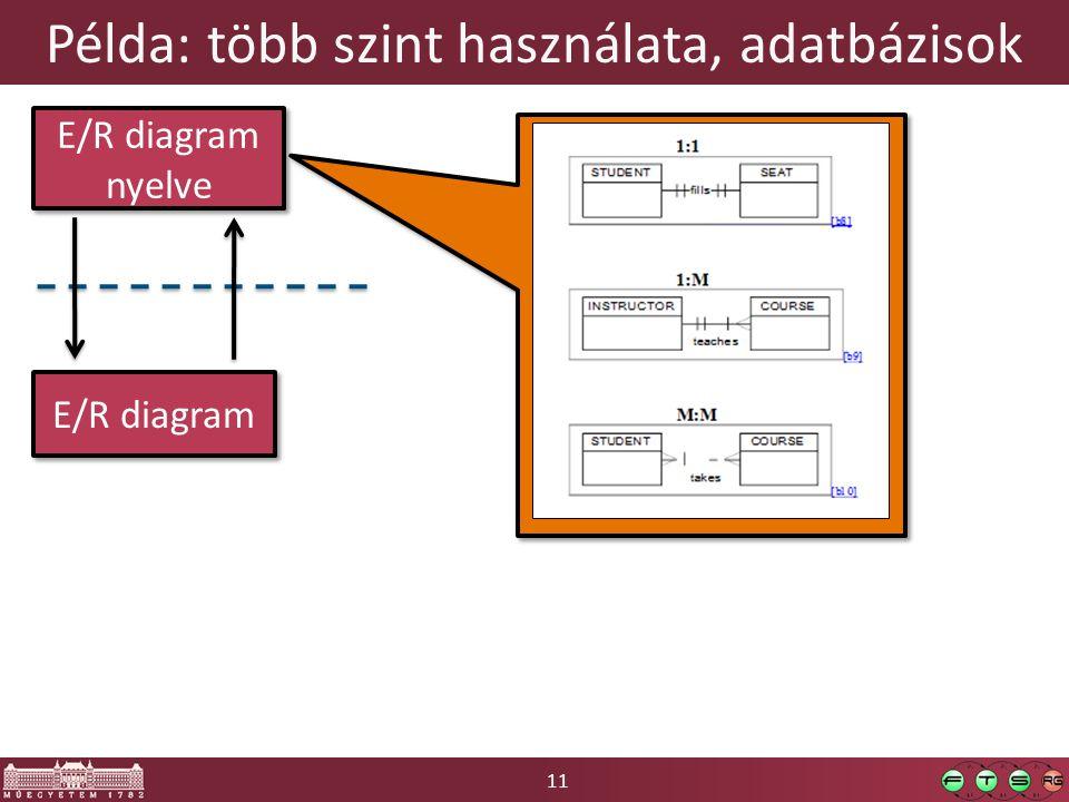 11 Példa: több szint használata, adatbázisok E/R diagram E/R diagram nyelve