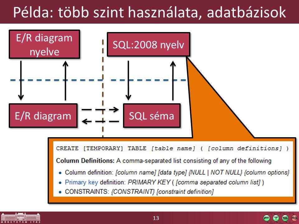 13 Példa: több szint használata, adatbázisok E/R diagram E/R diagram nyelve SQL séma SQL:2008 nyelv