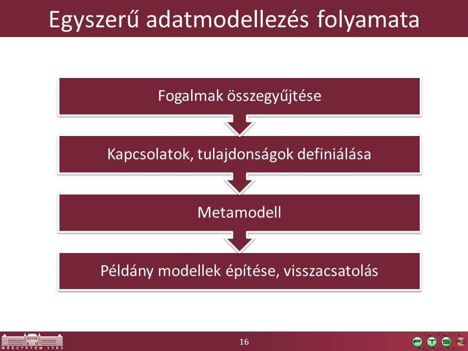 16 Egyszerű adatmodellezés folyamata Példány modellek építése, visszacsatolás Metamodell Kapcsolatok, tulajdonságok definiálása Fogalmak összegyűjtése
