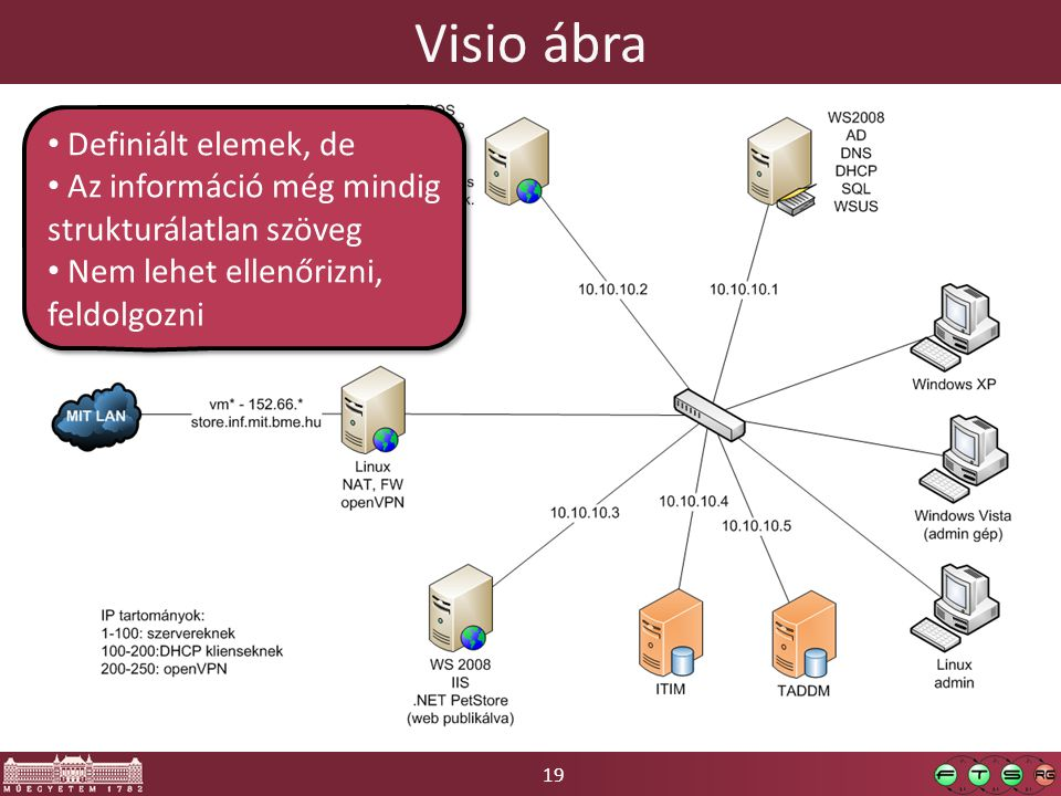 19 Visio ábra Definiált elemek, de Az információ még mindig strukturálatlan szöveg Nem lehet ellenőrizni, feldolgozni Definiált elemek, de Az informác