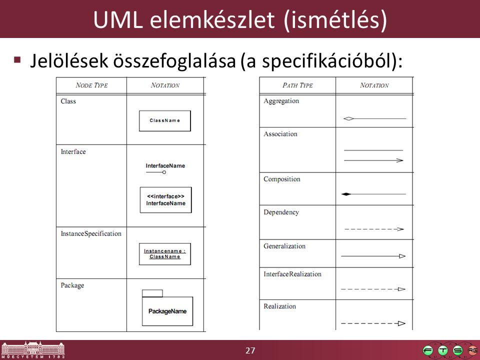 27 UML elemkészlet (ismétlés)  Jelölések összefoglalása (a specifikációból):