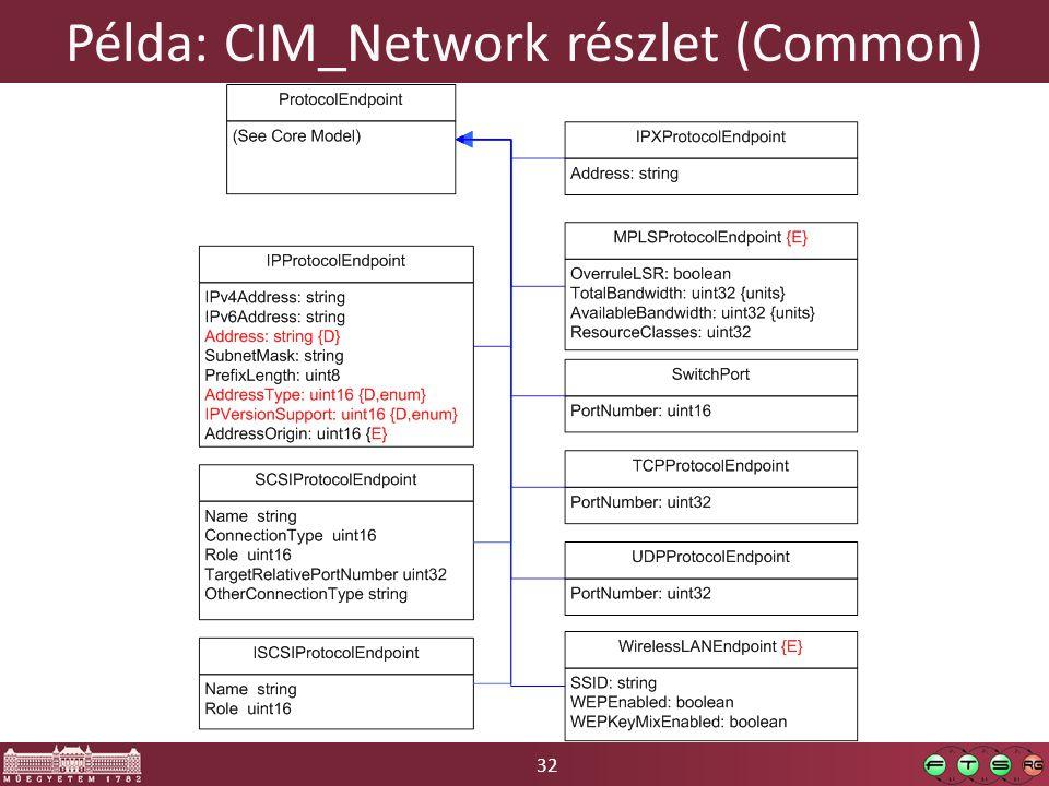 32 Példa: CIM_Network részlet (Common)