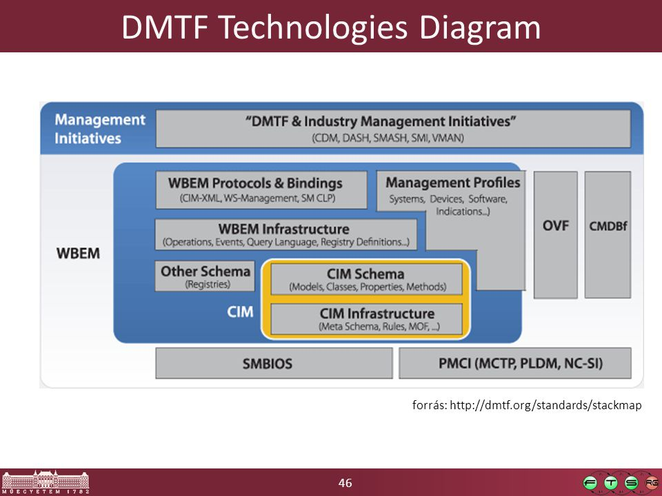 46 DMTF Technologies Diagram forrás: http://dmtf.org/standards/stackmap