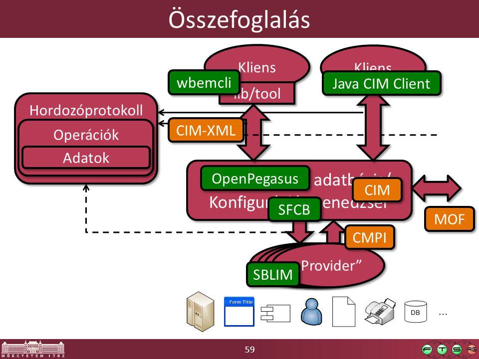 """59 Összefoglalás Konfigurációs adatbázis/ Konfiguráció-menedzser Konfigurációs adatbázis/ Konfiguráció-menedzser Kliens lib/tool Kliens """"Provider Hordozóprotokoll Operációk Adatok CIM MOF CMPI CIM-XML wbemcli OpenPegasus SFCB SBLIM Java CIM Client"""