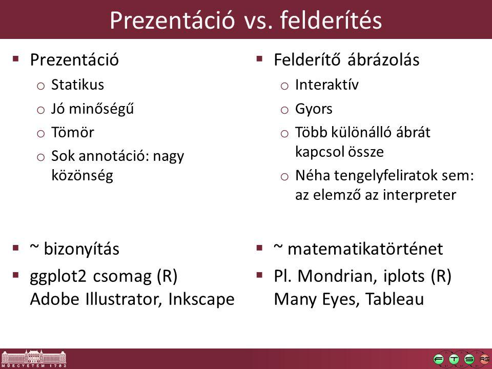 Prezentáció vs. felderítés  Prezentáció o Statikus o Jó minőségű o Tömör o Sok annotáció: nagy közönség  ~ bizonyítás  ggplot2 csomag (R) Adobe Ill