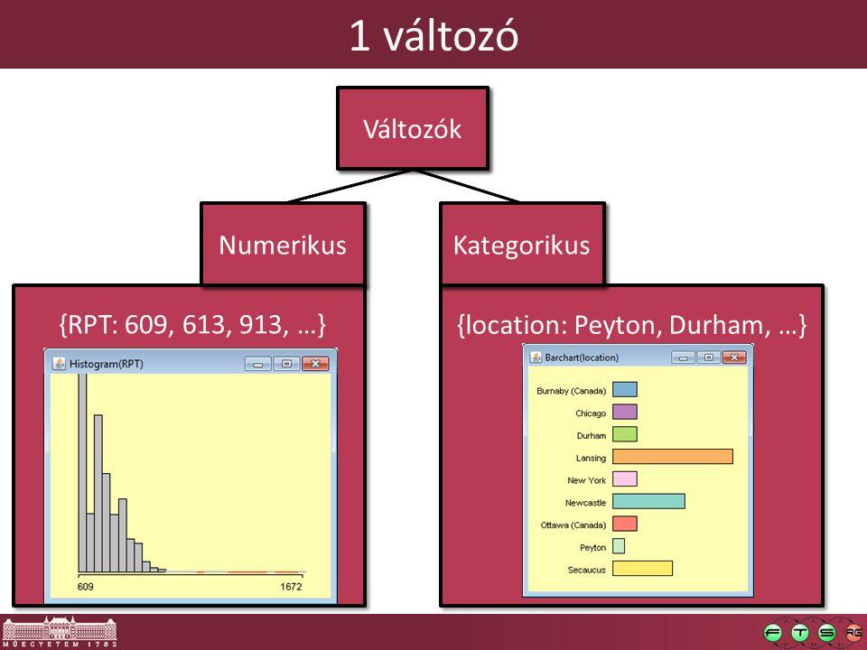 1 változó {RPT: 609, 613, 913, …} {location: Peyton, Durham, …} Változók Numerikus Kategorikus Változók Numerikus Kategorikus