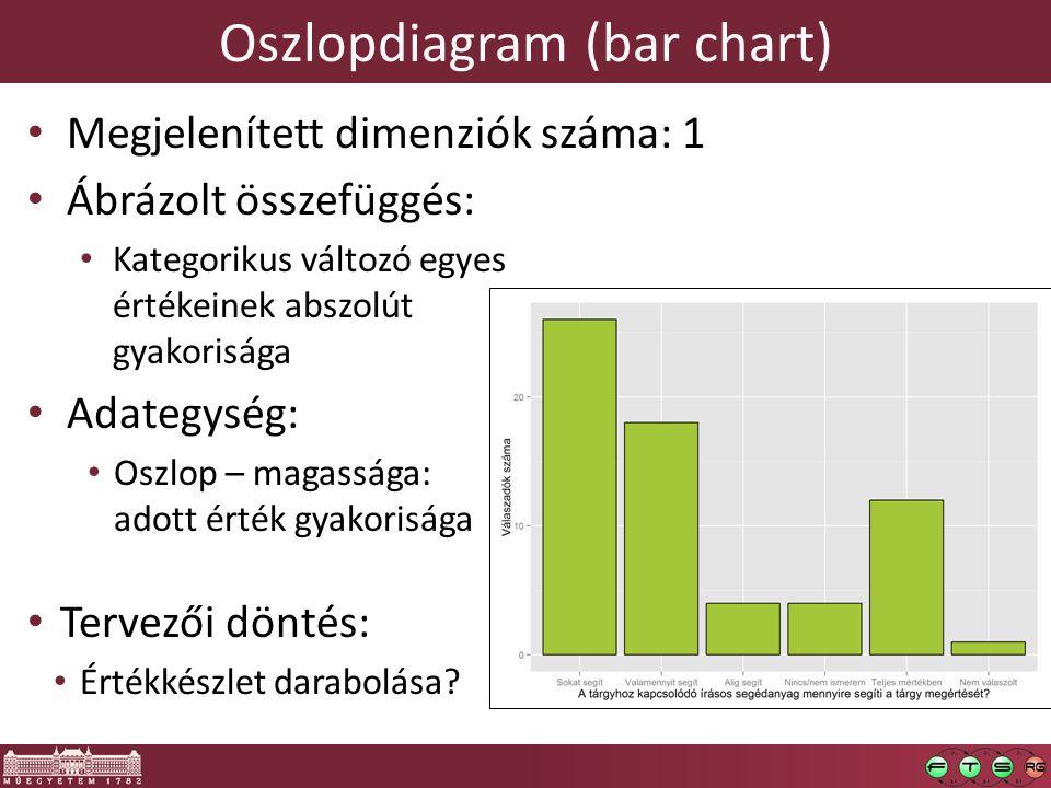 Oszlopdiagram (bar chart) Megjelenített dimenziók száma: 1 Ábrázolt összefüggés: Kategorikus változó egyes értékeinek abszolút gyakorisága Adategység: Oszlop – magassága: adott érték gyakorisága Tervezői döntés: Értékkészlet darabolása?