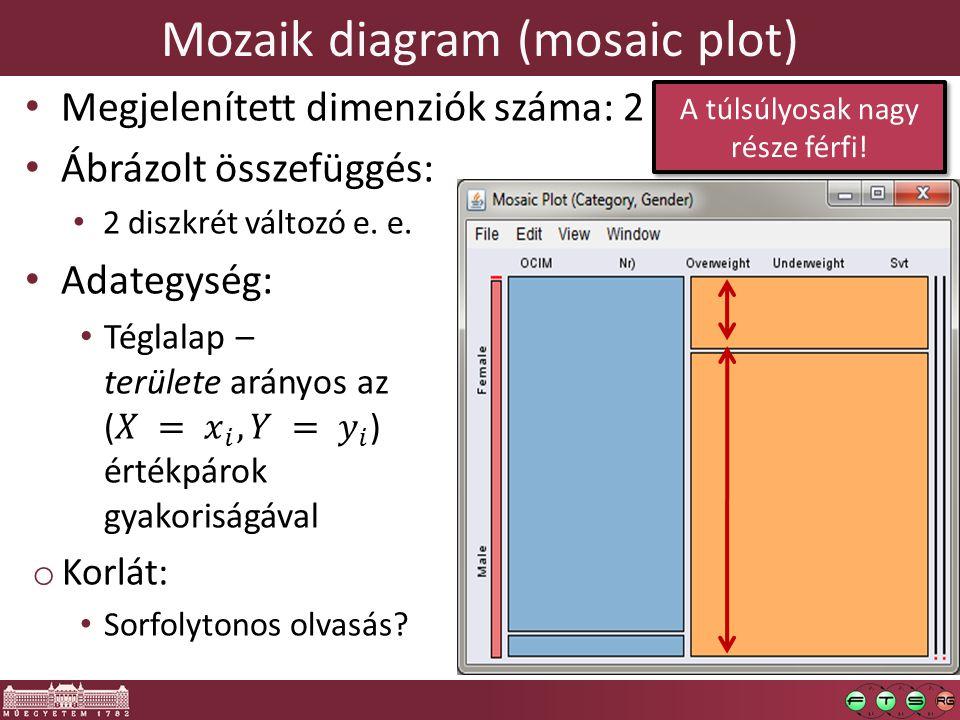Mozaik diagram (mosaic plot) A túlsúlyosak nagy része férfi!