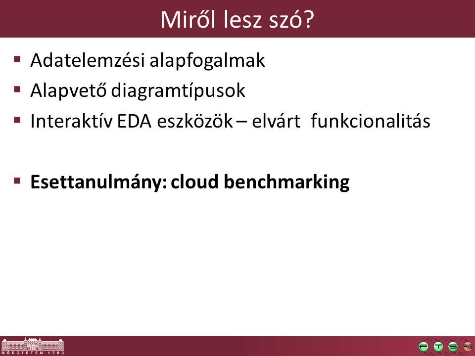 Miről lesz szó?  Adatelemzési alapfogalmak  Alapvető diagramtípusok  Interaktív EDA eszközök – elvárt funkcionalitás  Esettanulmány: cloud benchma