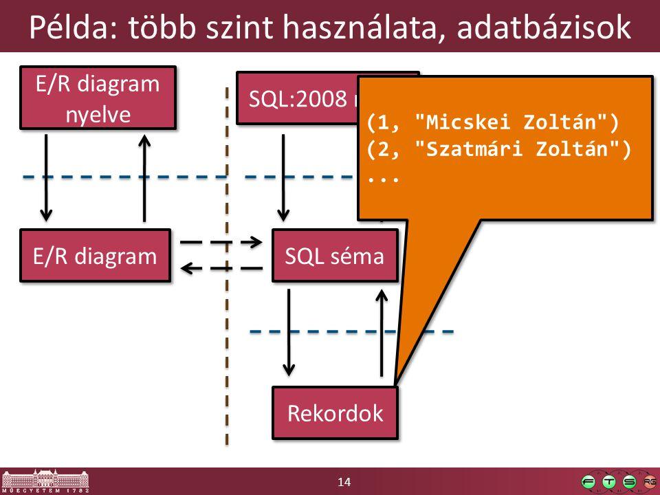 14 Példa: több szint használata, adatbázisok E/R diagram E/R diagram nyelve SQL séma SQL:2008 nyelv Rekordok (1, Micskei Zoltán ) (2, Szatmári Zoltán )...