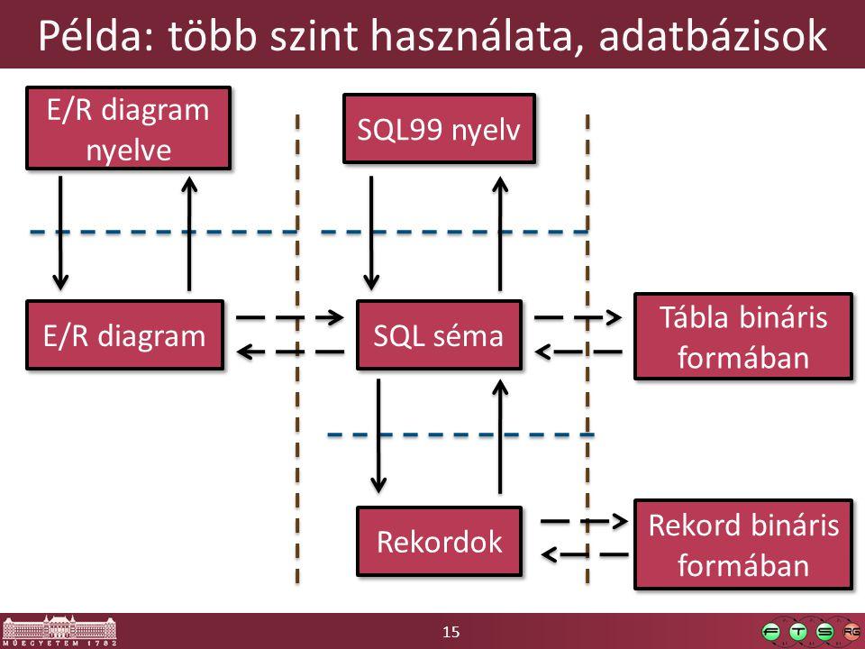 15 Példa: több szint használata, adatbázisok E/R diagram nyelve E/R diagram SQL99 nyelv SQL séma Rekordok Tábla bináris formában Rekord bináris formáb