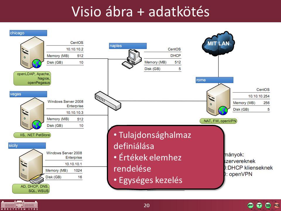 20 Visio ábra + adatkötés Tulajdonsághalmaz definiálása Értékek elemhez rendelése Egységes kezelés Tulajdonsághalmaz definiálása Értékek elemhez rende