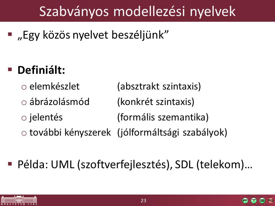 """23 Szabványos modellezési nyelvek  """"Egy közös nyelvet beszéljünk""""  Definiált: o elemkészlet (absztrakt szintaxis) o ábrázolásmód (konkrét szintaxis)"""