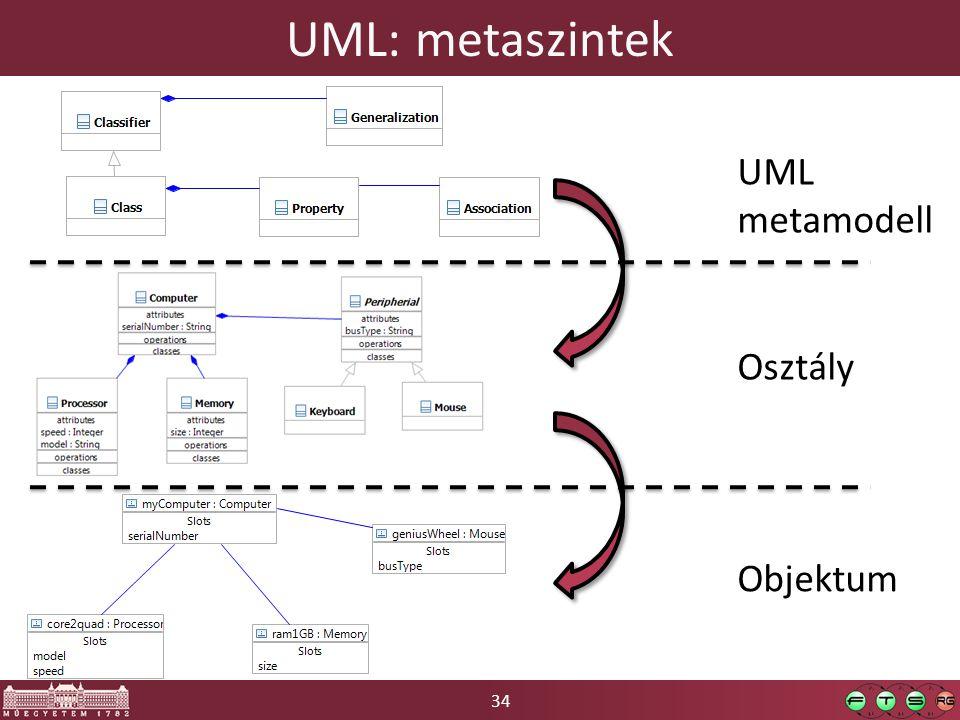 34 UML: metaszintek Objektum Osztály UML metamodell