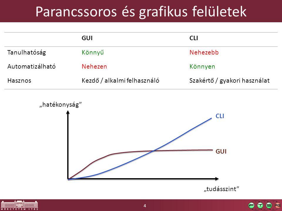 """Parancssoros és grafikus felületek GUICLI TanulhatóságKönnyűNehezebb AutomatizálhatóNehezenKönnyen HasznosKezdő / alkalmi felhasználóSzakértő / gyakori használat 4 """"tudásszint """"hatékonyság GUI CLI"""
