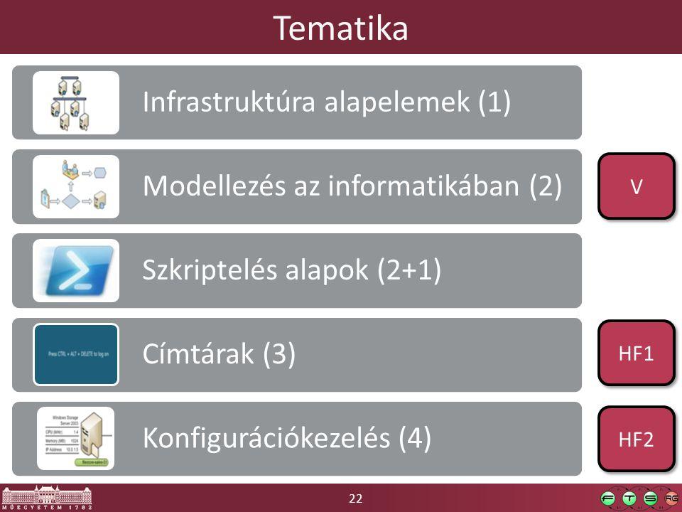22 Tematika Infrastruktúra alapelemek (1) Modellezés az informatikában (2) Szkriptelés alapok (2+1) Címtárak (3) Konfigurációkezelés (4) V V HF1 HF2