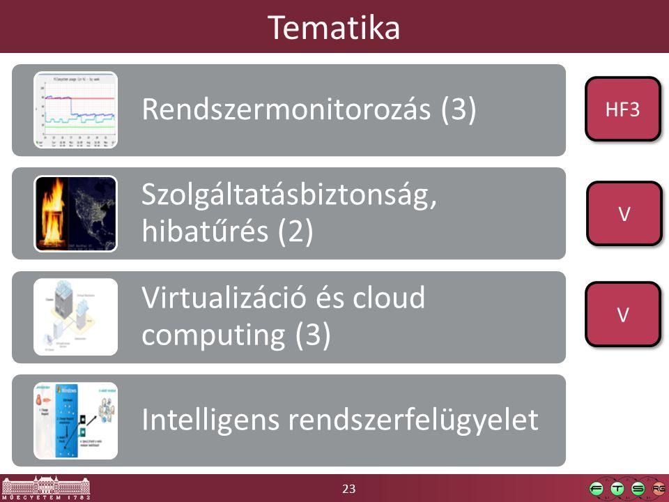 23 Tematika Rendszermonitorozás (3) Szolgáltatásbiztonság, hibatűrés (2) Virtualizáció és cloud computing (3) Intelligens rendszerfelügyelet V V HF3 V V