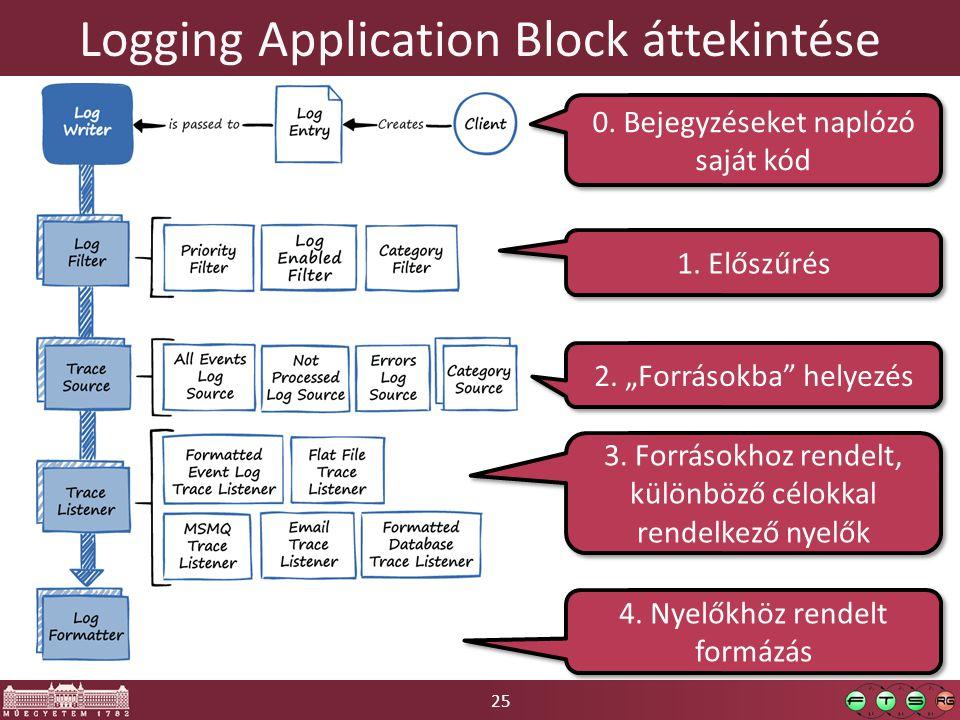 25 Logging Application Block áttekintése 1. Előszűrés 2.