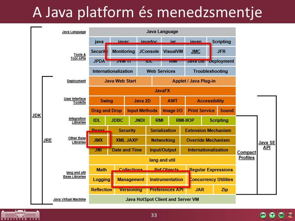 33 A Java platform és menedzsmentje
