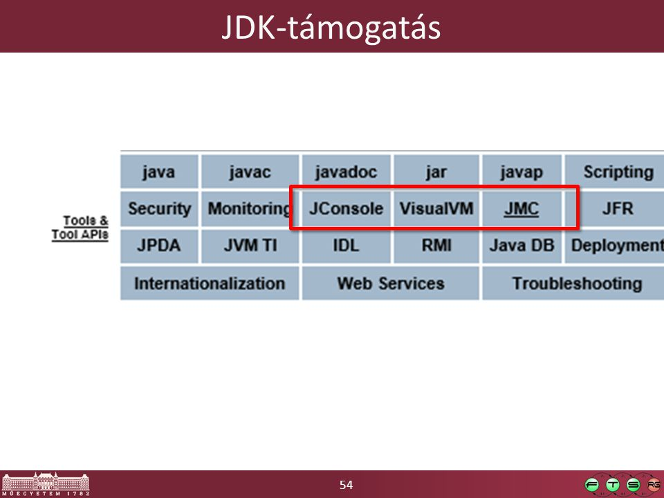 54 JDK-támogatás