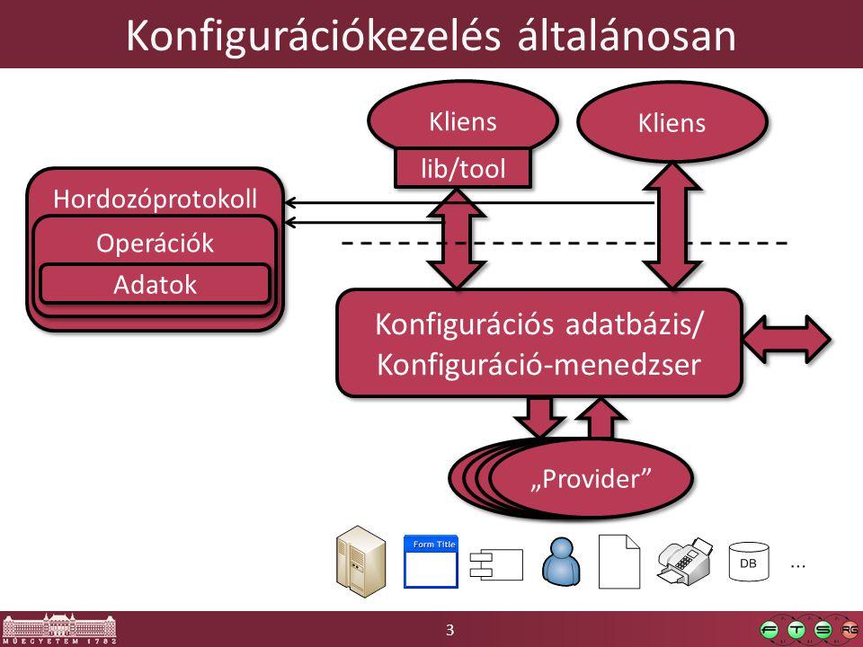 3 Konfigurációkezelés általánosan Konfigurációs adatbázis/ Konfiguráció-menedzser Konfigurációs adatbázis/ Konfiguráció-menedzser Kliens lib/tool Klie