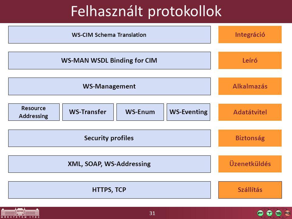 31 Felhasznált protokollok Szállítás WS-MAN WSDL Binding for CIM XML, SOAP, WS-Addressing HTTPS, TCP WS-TransferWS-EnumWS-Eventing WS-Management WS-CI