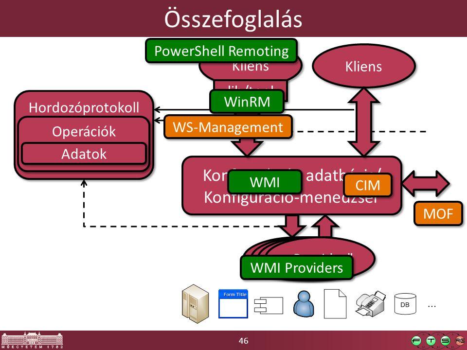"""46 Összefoglalás Konfigurációs adatbázis/ Konfiguráció-menedzser Konfigurációs adatbázis/ Konfiguráció-menedzser Kliens lib/tool Kliens """"Provider"""" Hor"""