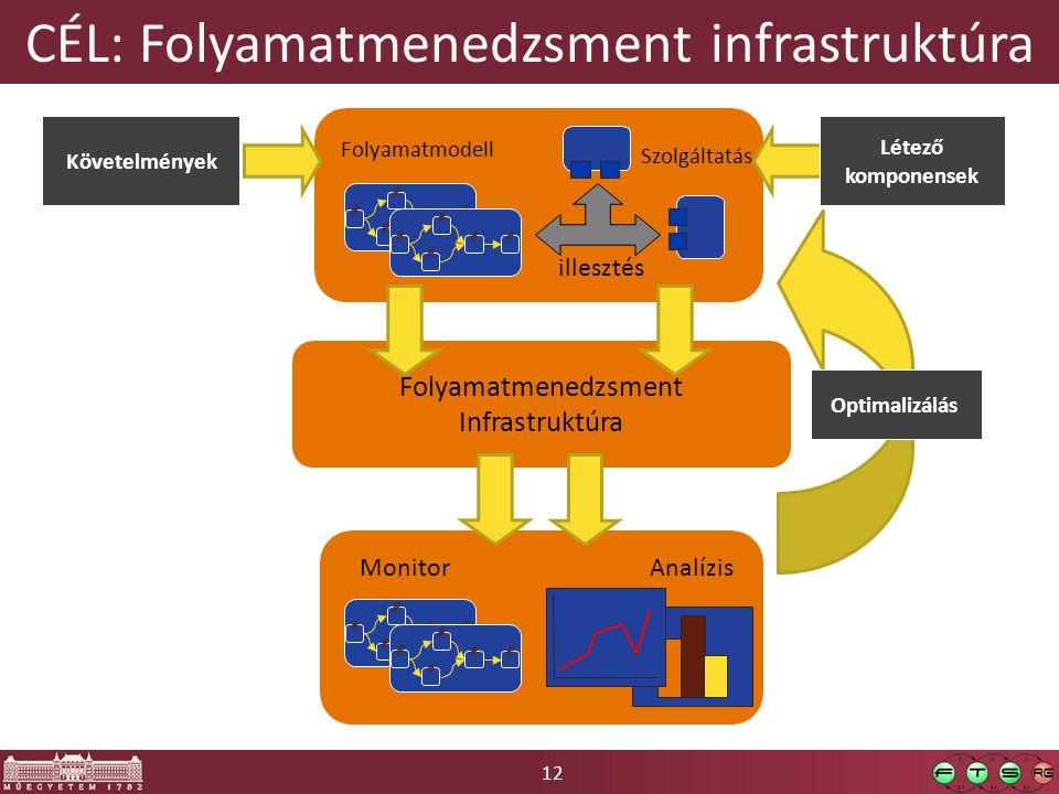 12 CÉL: Folyamatmenedzsment infrastruktúra Folyamatmenedzsment Infrastruktúra illesztés Folyamatmodell MonitorAnalízis Optimalizálás Követelmények Létező komponensek Szolgáltatás