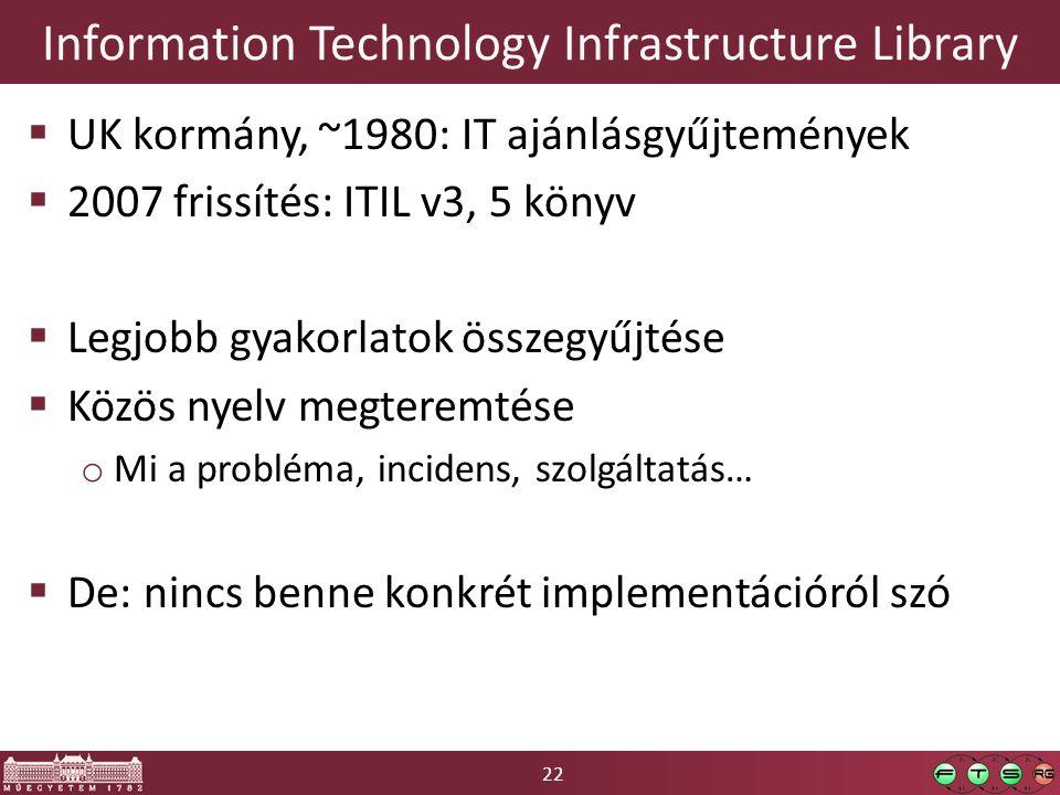22 Information Technology Infrastructure Library  UK kormány, ~1980: IT ajánlásgyűjtemények  2007 frissítés: ITIL v3, 5 könyv  Legjobb gyakorlatok összegyűjtése  Közös nyelv megteremtése o Mi a probléma, incidens, szolgáltatás…  De: nincs benne konkrét implementációról szó