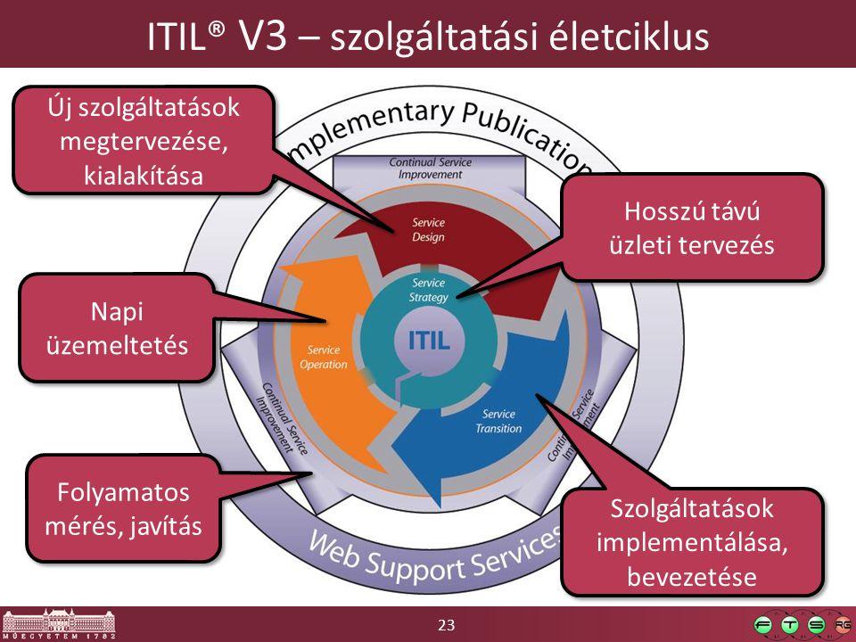 23 ITIL® V3 – szolgáltatási életciklus Hosszú távú üzleti tervezés Új szolgáltatások megtervezése, kialakítása Szolgáltatások implementálása, bevezetése Napi üzemeltetés Folyamatos mérés, javítás