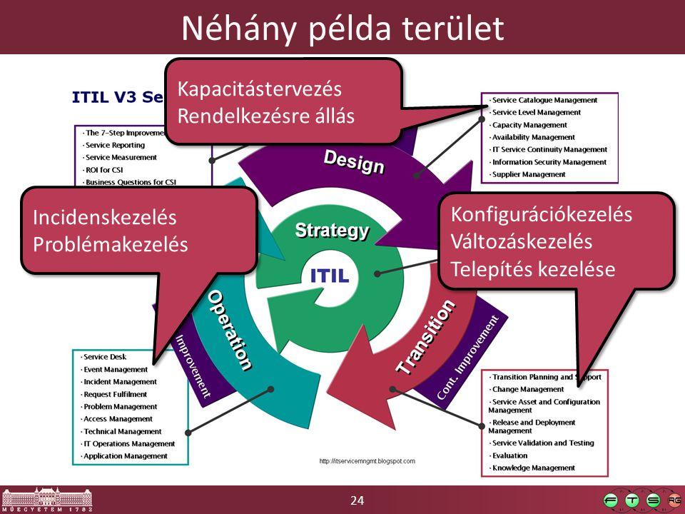 24 Néhány példa terület Kapacitástervezés Rendelkezésre állás Kapacitástervezés Rendelkezésre állás Konfigurációkezelés Változáskezelés Telepítés kezelése Konfigurációkezelés Változáskezelés Telepítés kezelése Incidenskezelés Problémakezelés Incidenskezelés Problémakezelés