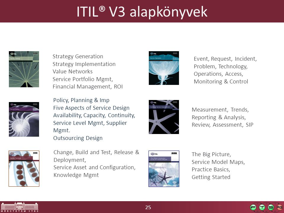 25 ITIL® V3 alapkönyvek Strategy Generation Strategy Implementation Value Networks Service Portfolio Mgmt, Financial Management, ROI Policy, Planning