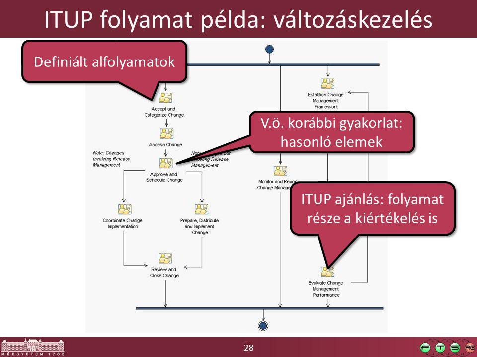 28 ITUP folyamat példa: változáskezelés Definiált alfolyamatok V.ö. korábbi gyakorlat: hasonló elemek ITUP ajánlás: folyamat része a kiértékelés is