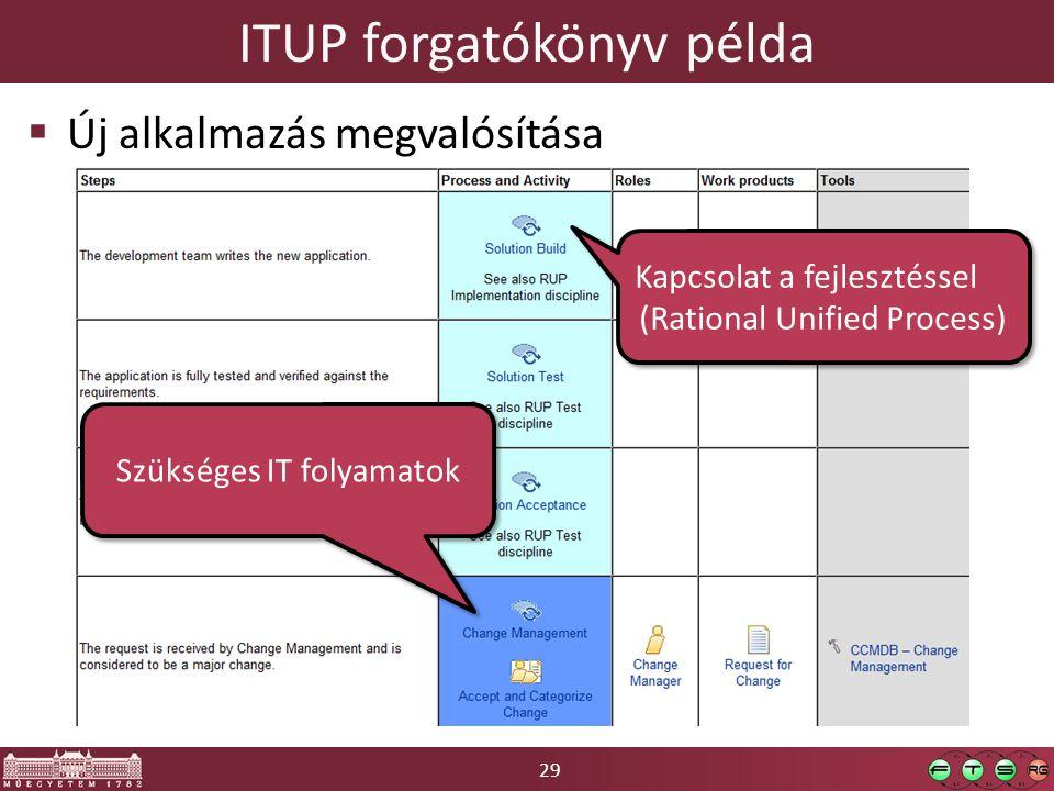 29 ITUP forgatókönyv példa  Új alkalmazás megvalósítása Kapcsolat a fejlesztéssel (Rational Unified Process) Kapcsolat a fejlesztéssel (Rational Unified Process) Szükséges IT folyamatok
