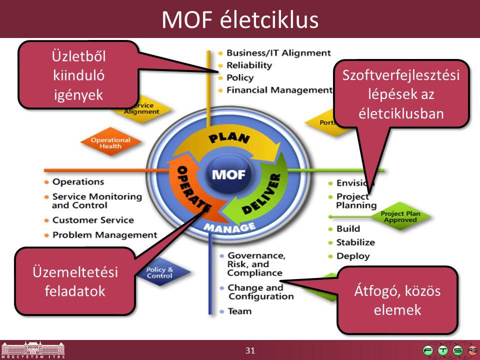 31 MOF életciklus Szoftverfejlesztési lépések az életciklusban Üzletből kiinduló igények Üzemeltetési feladatok Átfogó, közös elemek