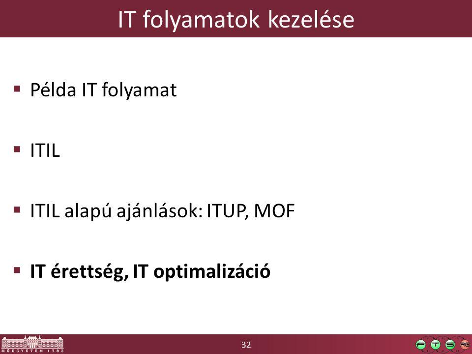 32 IT folyamatok kezelése  Példa IT folyamat  ITIL  ITIL alapú ajánlások: ITUP, MOF  IT érettség, IT optimalizáció