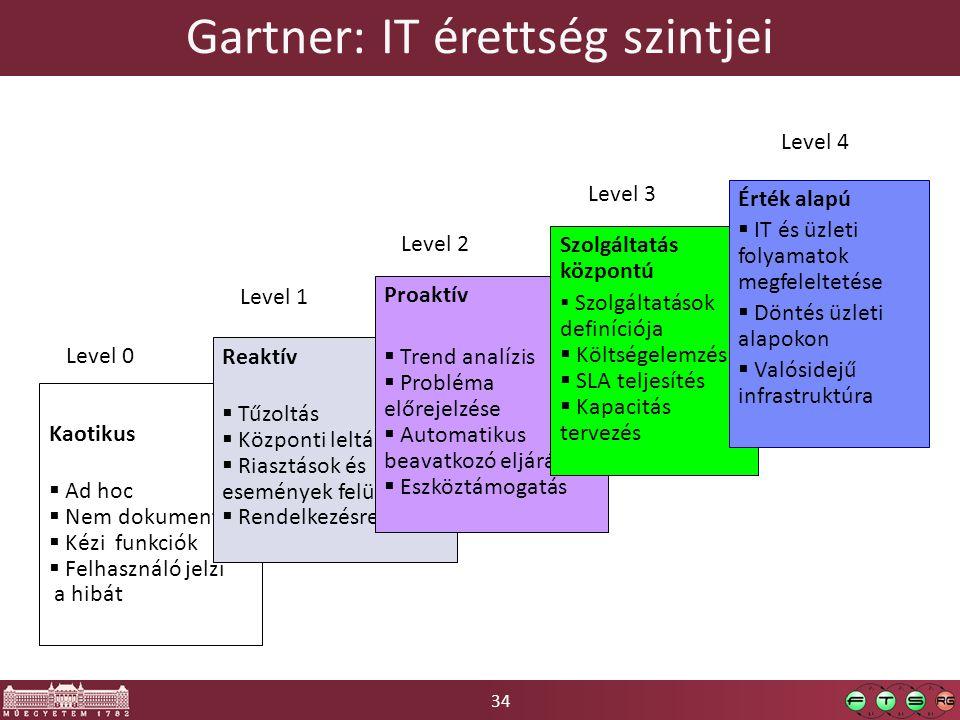 34 Gartner: IT érettség szintjei Kaotikus  Ad hoc  Nem dokumentált  Kézi funkciók  Felhasználó jelzi a hibát Reaktív  Tűzoltás  Központi leltár  Riasztások és események felügyelete  Rendelkezésre állás Proaktív  Trend analízis  Probléma előrejelzése  Automatikus beavatkozó eljárások  Eszköztámogatás Level 0 Level 1 Level 2 Level 3 Level 4 Szolgáltatás központú  Szolgáltatások definíciója  Költségelemzés  SLA teljesítés  Kapacitás tervezés Érték alapú  IT és üzleti folyamatok megfeleltetése  Döntés üzleti alapokon  Valósidejű infrastruktúra