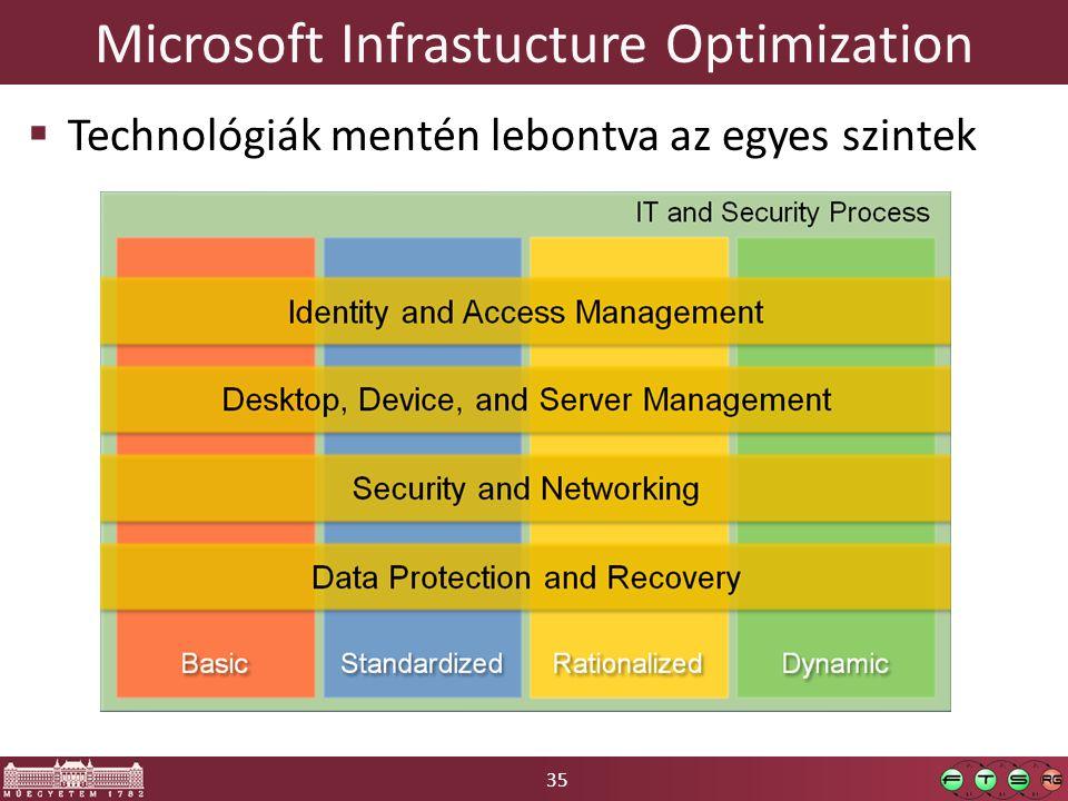 35 Microsoft Infrastucture Optimization  Technológiák mentén lebontva az egyes szintek