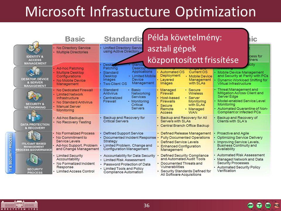 36 Microsoft Infrastucture Optimization Példa követelmény: asztali gépek központosított frissítése