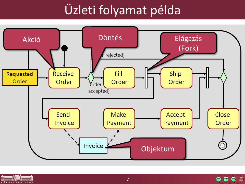 28 ITUP folyamat példa: változáskezelés Definiált alfolyamatok V.ö.