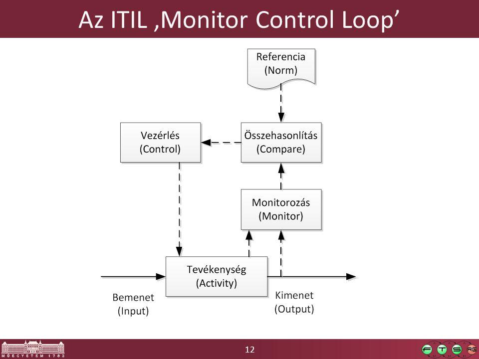 12 Az ITIL 'Monitor Control Loop'