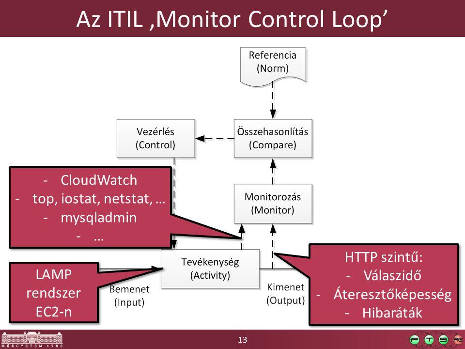 13 Az ITIL 'Monitor Control Loop' LAMP rendszer EC2-n HTTP szintű: -Válaszidő -Áteresztőképesség -Hibaráták HTTP szintű: -Válaszidő -Áteresztőképesség -Hibaráták -CloudWatch -top, iostat, netstat, … -mysqladmin -… -CloudWatch -top, iostat, netstat, … -mysqladmin -…