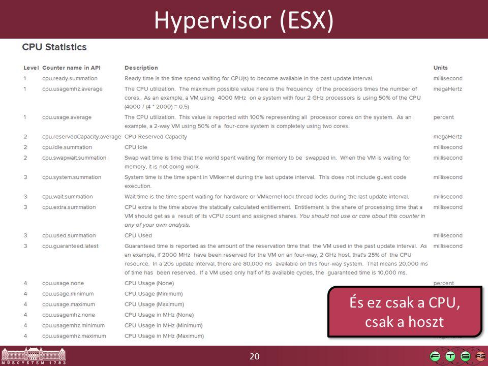 20 Hypervisor (ESX) És ez csak a CPU, csak a hoszt
